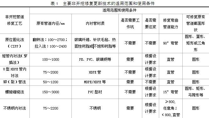 上海管道修复气囊和封堵气囊的区别